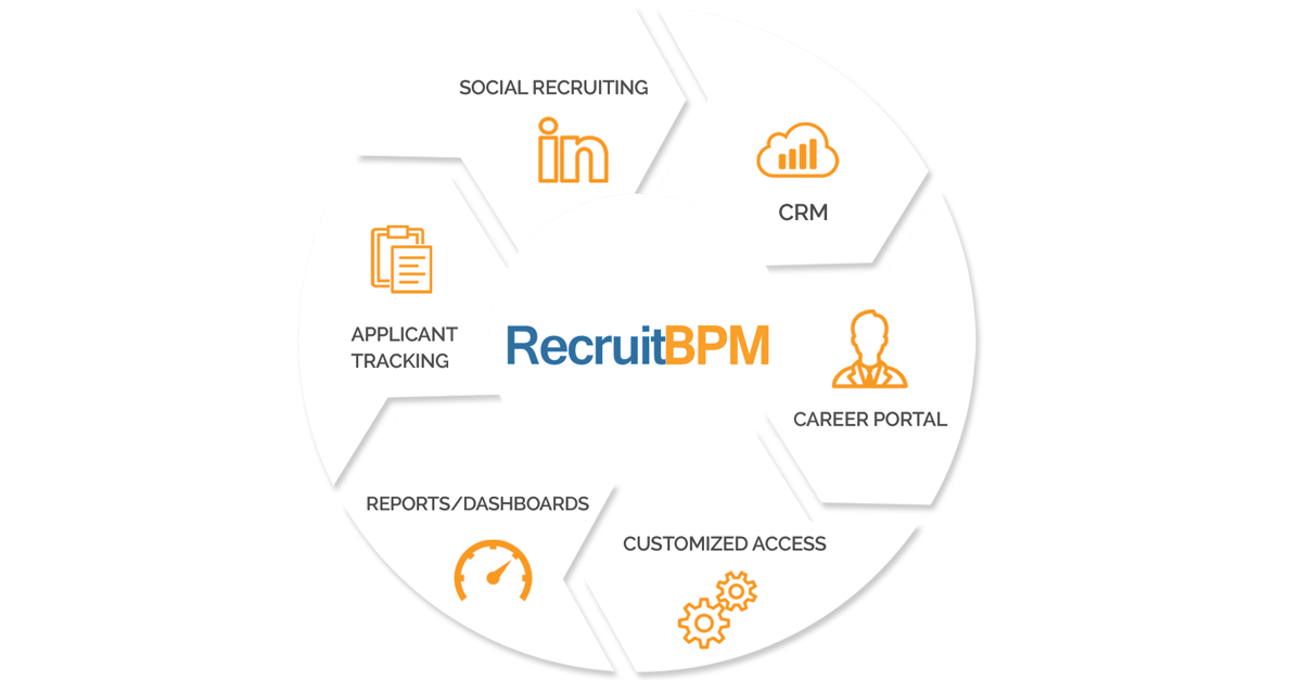 4 Reasons why you need an Applicant Tracking System