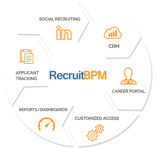TOP APPLICANT TRACKING SYSTEM: RECRUITBPM AND THE FUTURE OF CRM