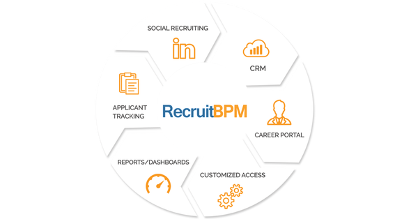 Introducing X-Release: A Revamped Applicant Tracking System & CRM for Staffing Firms